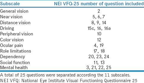 Table 1: National Eye Institute Visual Functioning Questionnaire-25 Questions according to the 11 scales